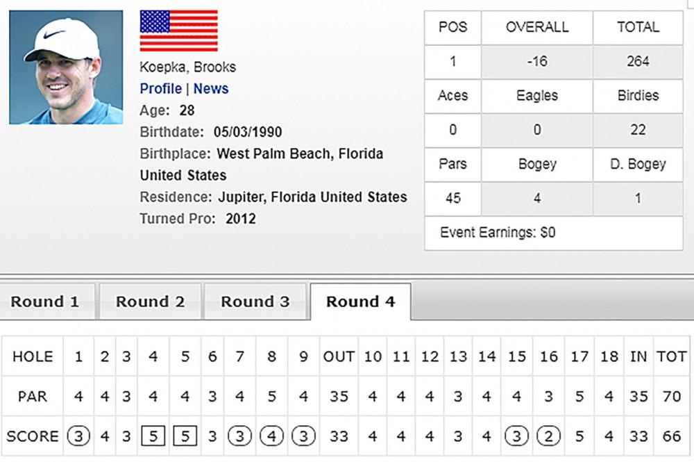Koepka unflappable, wins third major at 100th PGA